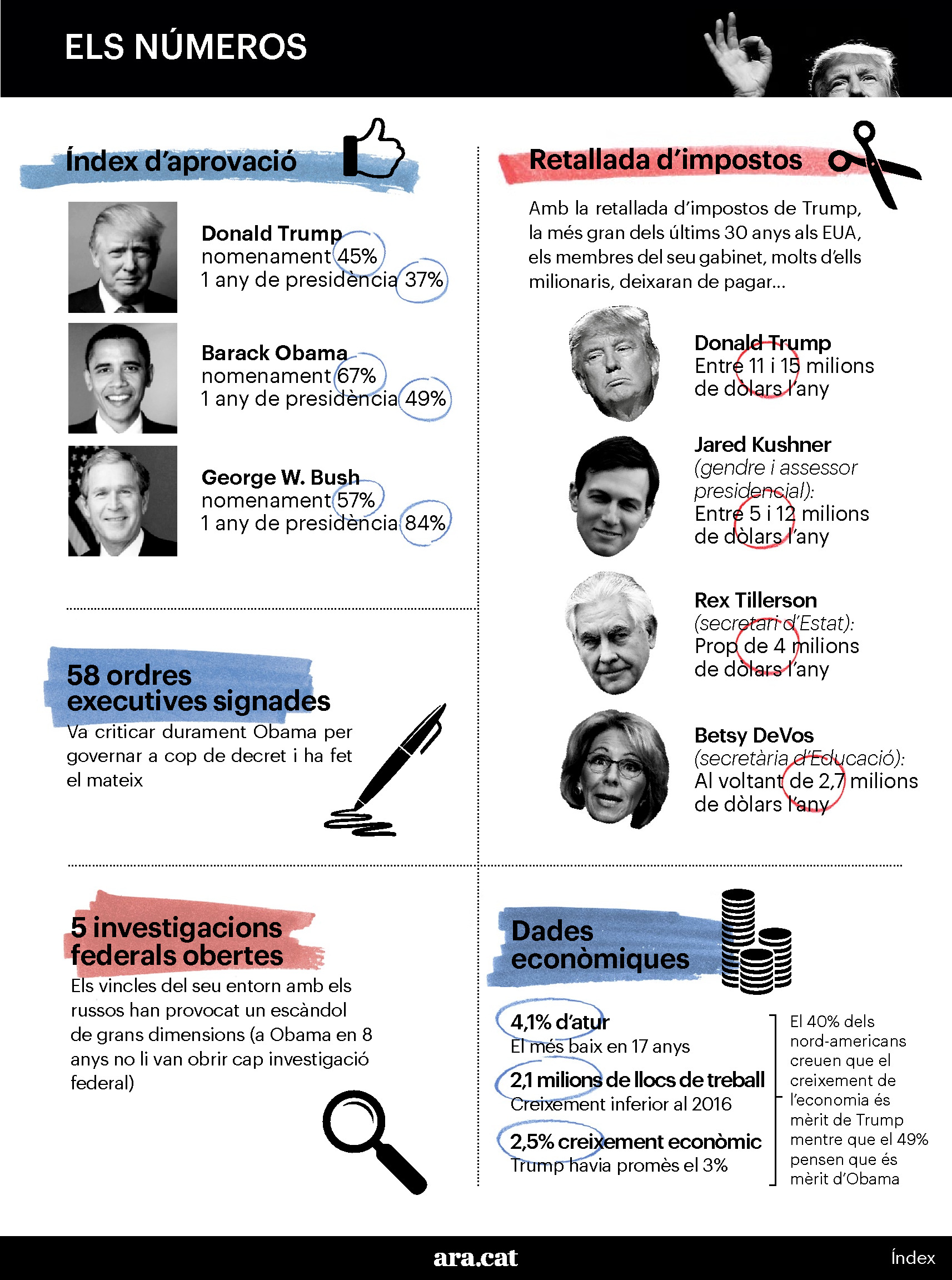 Un any de govern Trump 2