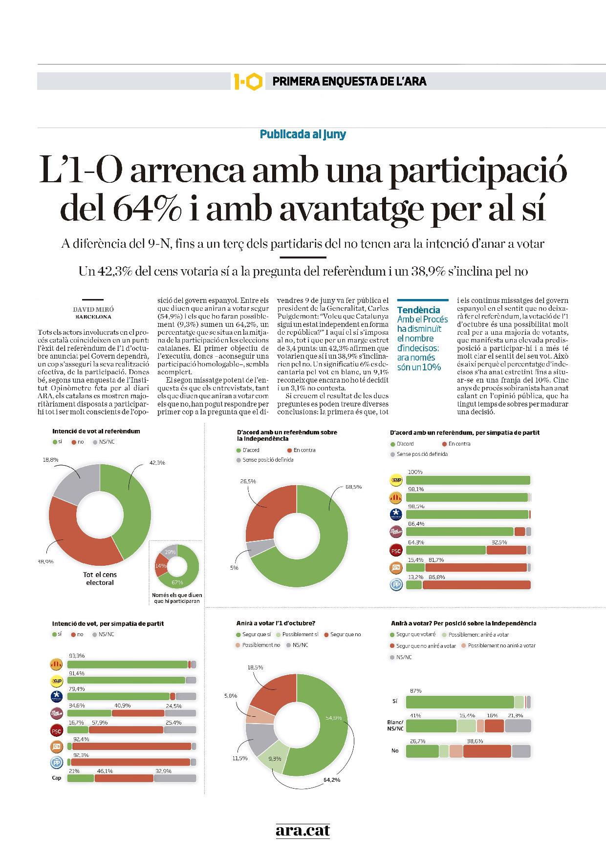 Les enquestes de l'ARA sobre el referèndum 1