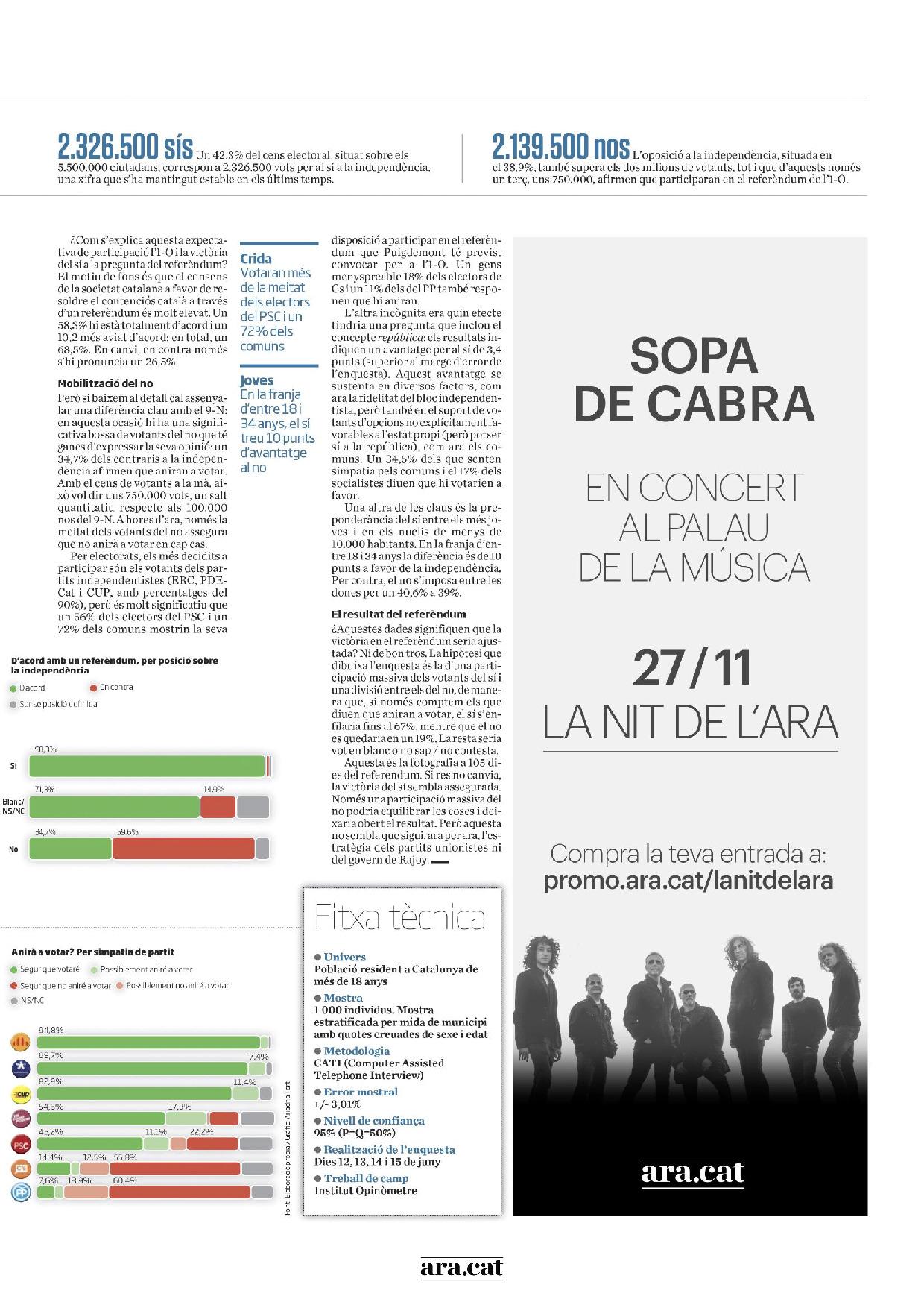 Les enquestes de l'ARA sobre el referèndum 2